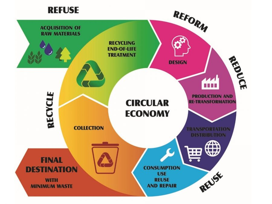 The Circular Economy manufacturing process and circulation of products